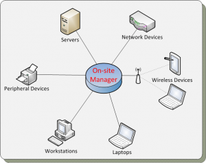 On-site Manager monitors all network attached devices at your business premises